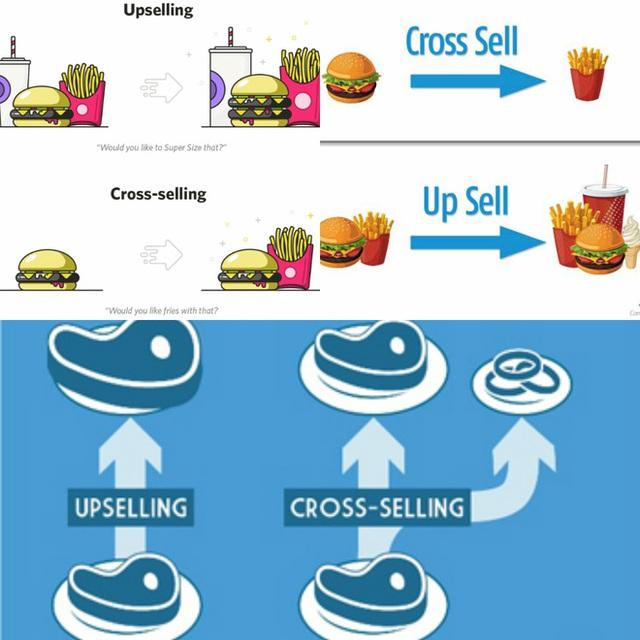 Điều cốt lõi của nghệ thuật marketing này chính là khuyến khích khách mua chi tiêu nhiều hơn (Ảnh minh họa)