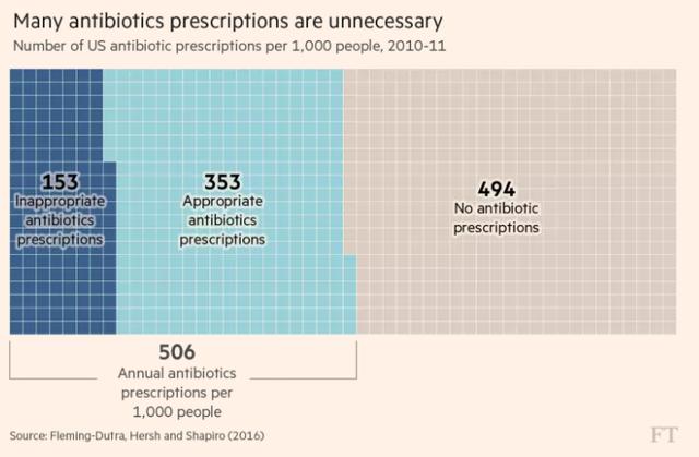 Bệnh nhân tại Mỹ đang dùng nhiều loại kháng sinh không cần thiết để chữa bệnh