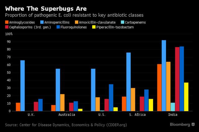 Lượng siêu vi khuẩn nhờn kháng sinh có nhiều nhất tại Ấn Độ