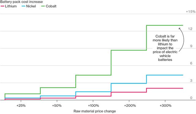Ngay cả khi Lithium tăng giá 300%, giá ắc quy cũng sẽ chỉ tăng dao động 2%