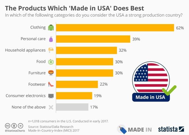 Những sản phẩm nước Mỹ làm tốt nhất