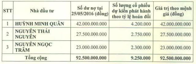 3 chủ nợ đã hoán đổi công nợ có PVCL năm ngoái.