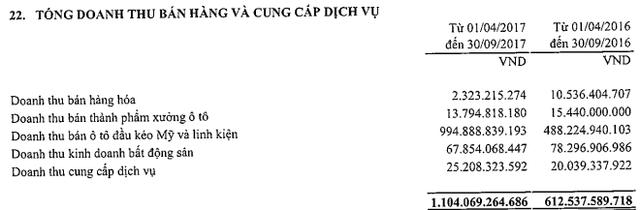Tài chính Hoàng Huy (TCH): 6 tháng lãi 254 tỷ đồng, hoàn thành 60% kế hoạch lợi nhuận cả năm - Ảnh 1.