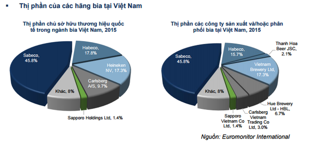 Thị phần các hãng bia tại Việt Nam. (nguồn: Báo cáo ngành bia 2017, FPTS)