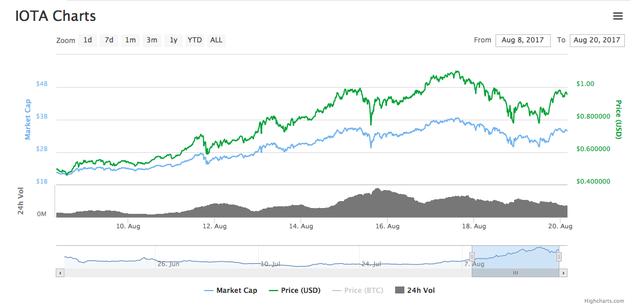 Hiện nay giá của IOTA đạt mức 0,97 USD
