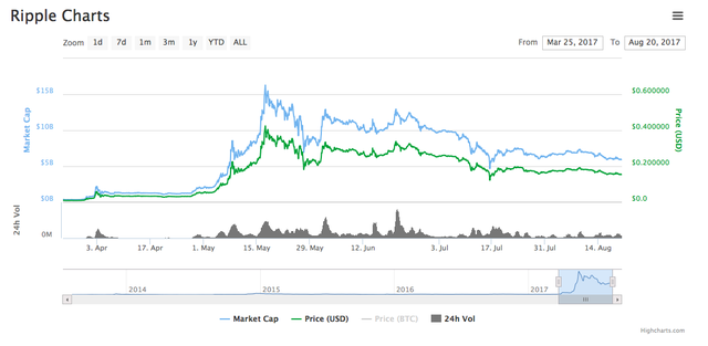 Hiện nay giá của ripple đạt mức 0,15 USD và đứng ở địa điểm thứ 4 trên phân khúc về vốn hoá