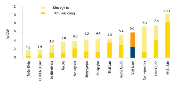 Tổng chi tiêu cho y tế của Việt Nam cao hơn so với hầu hết các quốc gia ở châu Á, nguồn: Chỉ số phát triển thế giới (2010)