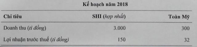 Mục tiêu kinh doanh hợp nhất năm 2018 được HĐQT SHI đưa ra