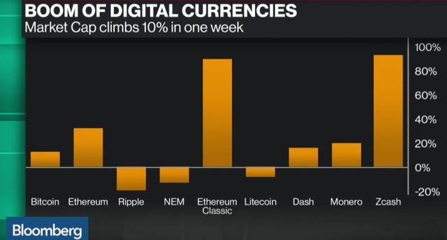 Thị phần 9 loại tiền ảo trong một tuần gần đây.
