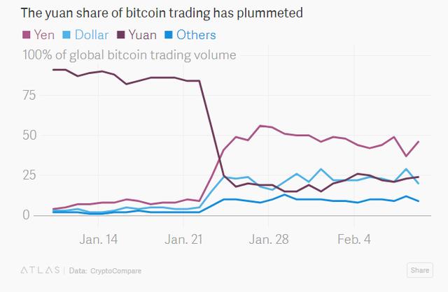 Tỷ lệ chuyển nhượng bitcoin bằng đồng NDT sụt giảm trong thời gian giới chức Trung Quốc siết chặt quy định.