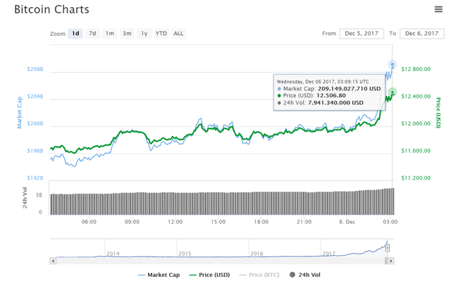 Đà tăng giá chạm mốc 12.506 USD của bitcoin trong ngày 6/12