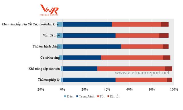 Đánh giá của doanh nghiệp về môi trường đầu tư kinh doanh năm 2017. Nguồn: Khảo sát các doanh nghiệp VNR500 do Vietnam Report thực hiện tháng 11/2017.