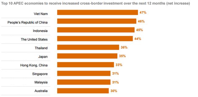 10 nền kinh tế thu hút đầu tư nước ngoài nhiều nhất trong năm 2018. (Nguồn: PwC)