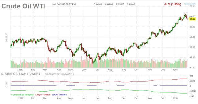 Giá dầu tiếp tục giảm mạnh do khả năng Mỹ tăng sản lượng - Ảnh 1.