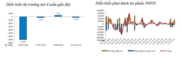 Thanh khoản eo hẹp hơn, NHNN bơm ròng 24.400 tỷ đồng vào phân khúc - Ảnh 1.