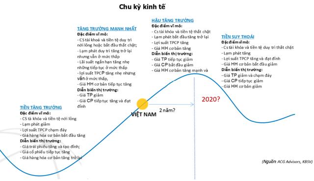 """Chuyên gia KBSV: """"Nhịp điều chỉnh trong quý 4 là thời cơ tăng lên tỷ trọng cổ phiếu, Vn-Index vẫn có thời cơ lên vùng 1.080 điểm"""" - Ảnh 1."""