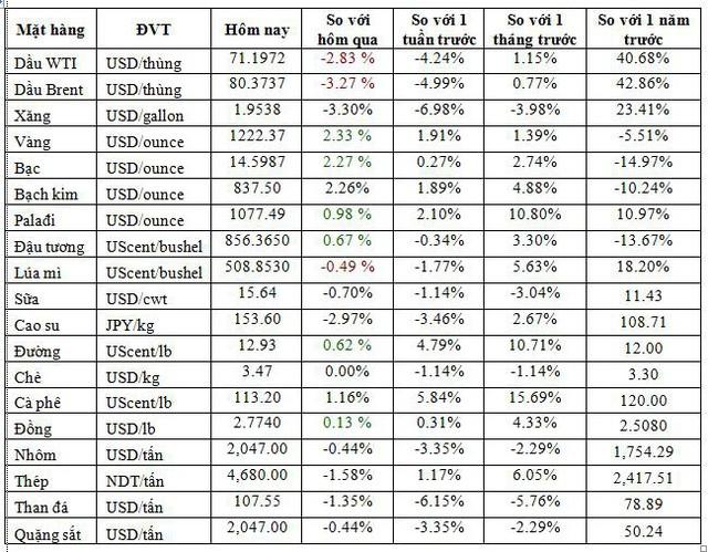 Thị trường ngày 12/10: Phố  Wall trượt dài đẩy giá dầu tiếp tục giảm hơn 3%, vàng tăng hơn 2% - Ảnh 1.