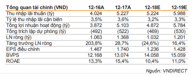 VNDS: LienVietPostBank tham khảo tái cấu trúc 1 quỹ tín dụng nhân dân - Ảnh 2.
