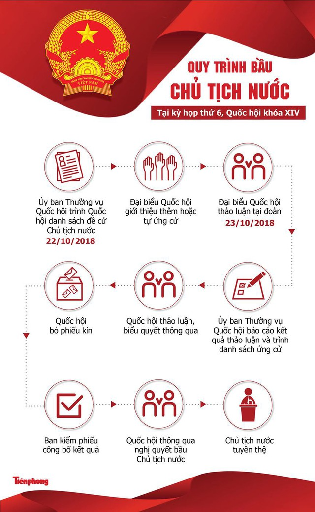 [Infographics] Quy trình Quốc hội bầu Chủ tịch nước - Ảnh 1.