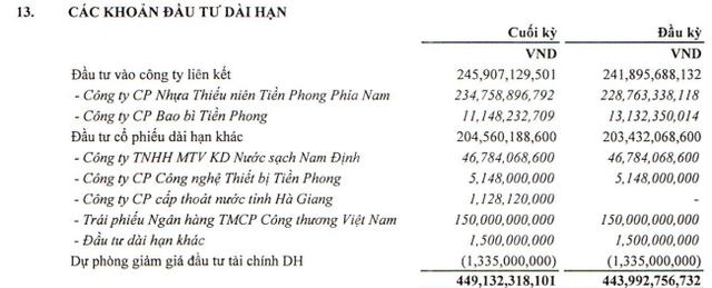 Giá nguyên liệu tăng cao, Nhựa Tiền Phong (NTP) báo lãi sau thuế 9 tháng giảm 39% so với cùng kỳ - Ảnh 2.