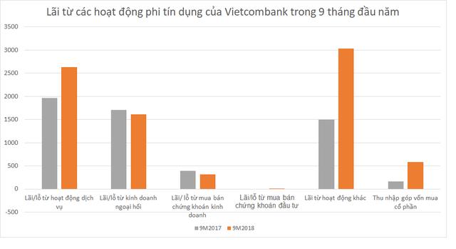 Vietcombank báo lãi trước thuế kỷ lục hơn 11.600 tỷ đồng trong 9 tháng - Ảnh 1.