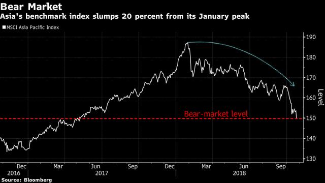 Con gấu ghé thăm sau khi chứng khoán châu Á tụt 20% từ đỉnh