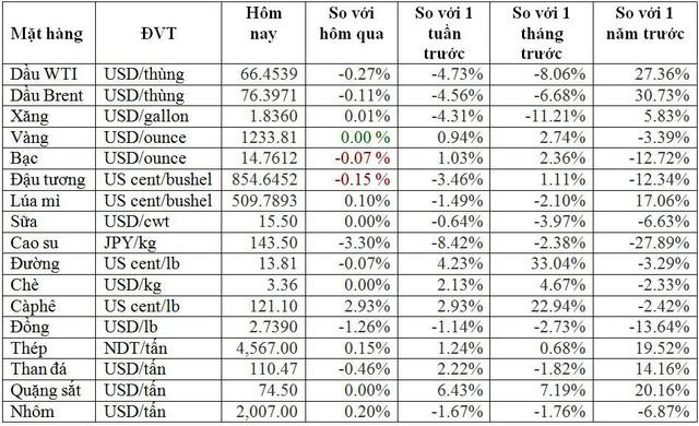 Thị trường ngày 24/10: Dầu thô bị bán tháo khiến giá lao dốc xuống thấp nhất 2 tháng, vàng cao nhất 3 tháng - Ảnh 1.