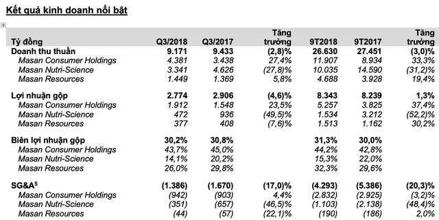 Masan Group (MSN): Lãi ròng 9 tháng đạt 3.779 tỷ đồng, gấp 3 lần cùng kỳ - Ảnh 1.