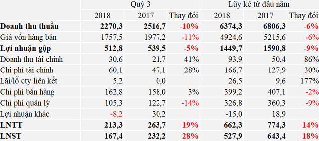Viglacera lãi hợp nhất 950 tỷ sau 9 tháng, hoàn thành 70% kế hoạch năm 2018 - Ảnh 1.