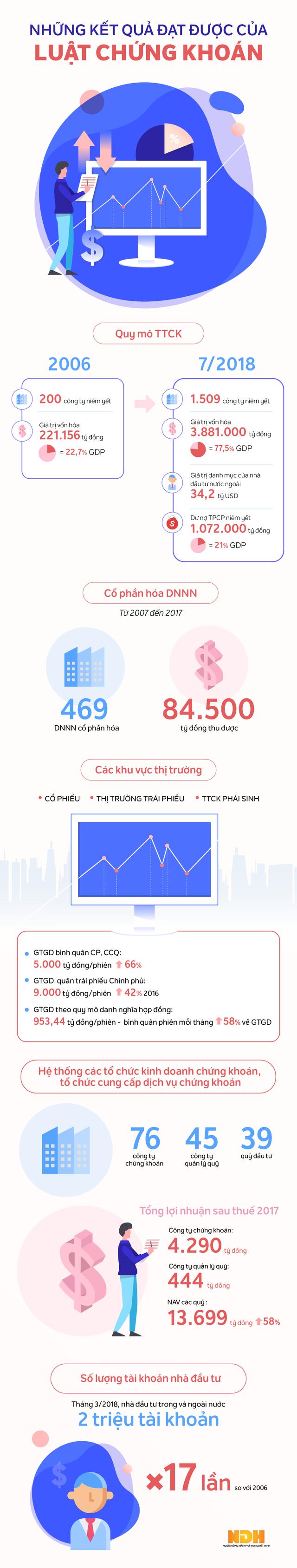 [Infographic] Luật Chứng khoán đã đạt những những kết quả gì trong một số năm qua? - Ảnh 1.