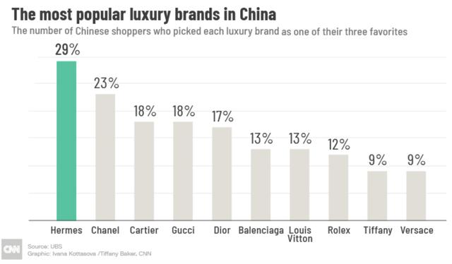 Các món đồ xa xỉ vẫn là ưu tiên danh tiếng có người tiêu dùng Trung Quốc, bất chấp tốc độ phát triển chậm chạp của nền kinh tế - Ảnh 1.