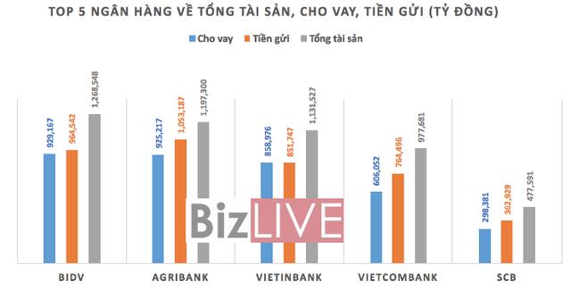Top 5 ngân hàng về tổng tài sản