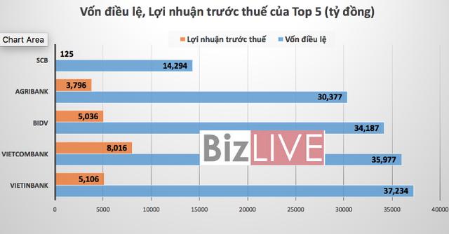 Top 5 ngân hàng Việt là ai? - Ảnh 2.