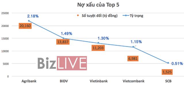 Top 5 ngân hàng Việt là ai? - Ảnh 3.