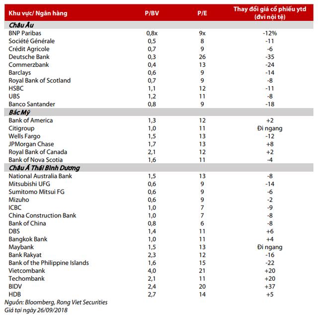 VDSC: Các ngân hàng Việt Nam đang có khả năng sinh lời tốt hơn các ngân hàng khác trên thế giới - Ảnh 1.