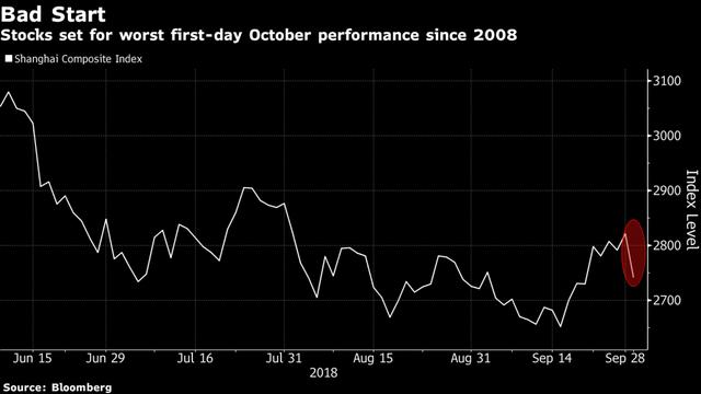 Thị trường chứng khoán Trung Quốc đỏ rực trong ngày chuyển nhượng Thứ nhất sau nghỉ lễ - Ảnh 1.