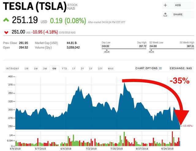 Cổ phiếu Tesla đang ở mức tồi tệ nhất trong 1,5 năm qua - Ảnh 1.