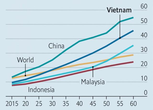 Economist: Người Việt Nam chưa kịp giàu đã già - Ảnh 2.