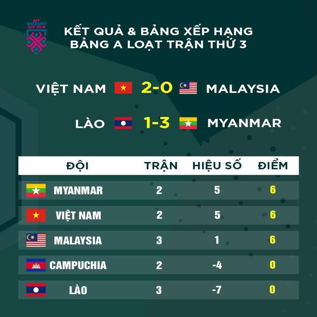 Sau trận thắng Malaysia, tuyển Việt Nam lao vào tập luyện ngay sáng nay để chuẩn bị so tài với Myanmar - Ảnh 2.