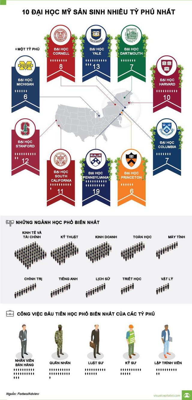 10 đại học sản sinh nhiều tỷ phú nhất ở Mỹ - Ảnh 1.
