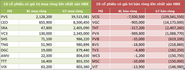 Tuần 12-16/11: Khối ngoại đẩy mạnh phân phối ròng 876 tỷ đồng, tập trung mạnh tại VIC - Ảnh 4.