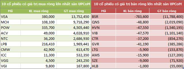 Tuần 12-16/11: Khối ngoại đẩy mạnh phân phối ròng 876 tỷ đồng, tập trung mạnh tại VIC - Ảnh 5.