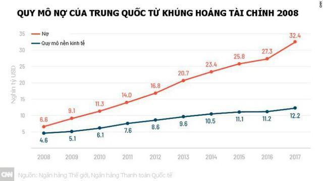 Kinh tế Trung Quốc vẫn đối mặt có nhiều rắc rối lớn - Ảnh 1.
