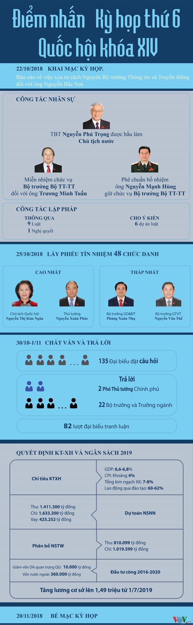 Infographics: Điểm nhấn Kỳ họp thứ 6 Quốc hội khóa XIV - Ảnh 1.