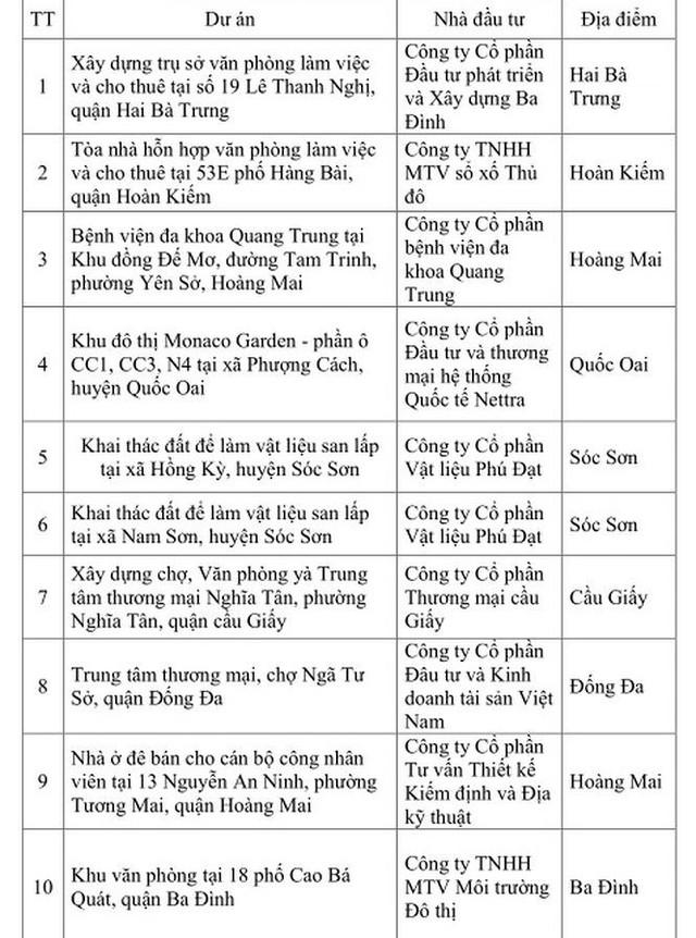 Danh sách 16 dự án ngâm đất bị Hà Nội chấm dứt hoạt động - Ảnh 1.