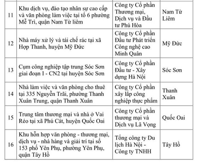 Danh sách 16 dự án ngâm đất bị Hà Nội chấm dứt hoạt động - Ảnh 2.
