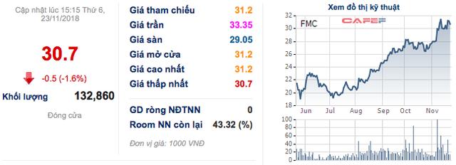 Thực phẩm Sao Ta (FMC): PAN muốn gom thêm gần 5 triệu cổ phiếu, nâng tổng có lên 45% - Ảnh 1.