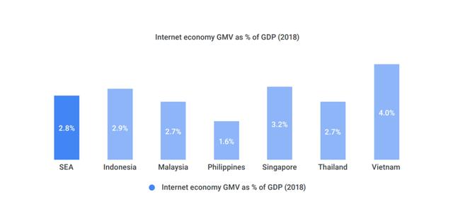 Nền kinh tế kỹ thuật số Việt Nam đạt 9 tỷ USD, được giả dụ con rồng chuyển mình - Ảnh 1.