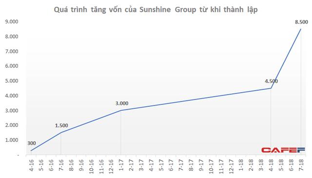 Sunshine Group tăng vốn từ 300 tỷ lên 8.500 tỷ trong hơn 2 năm - Ảnh 1.