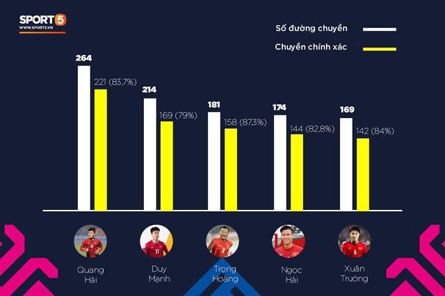5 cầu thủ có số đường chuyền chính xác cao nhất ĐT Việt Nam ở AFF Cup 2018: Quang Hải đứng đầu, Xuân Trường xếp cuối - Ảnh 1.